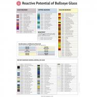 Reactive Potential of Bullseye Glass Wall Chart